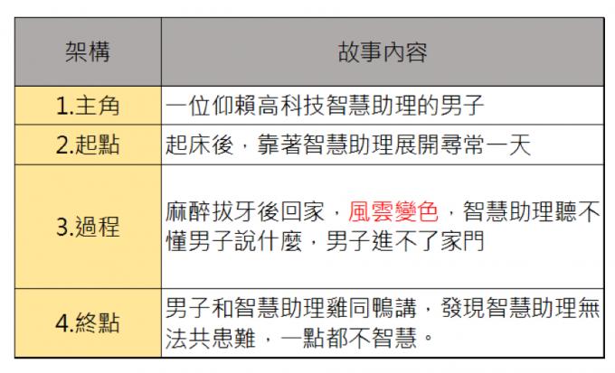 腳本結構四要素圖